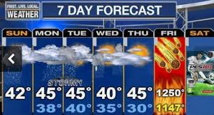 a completely ridiculous weather forecast that shows 1250 degrees on Friday due to meteors.