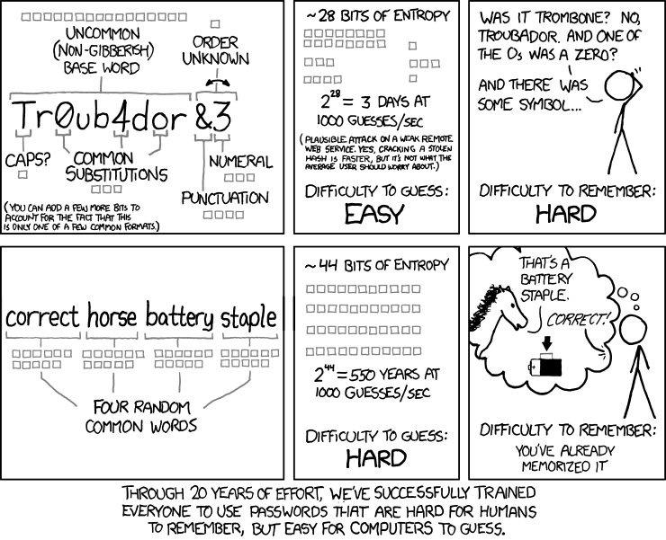 password strength chart from XKCD.com