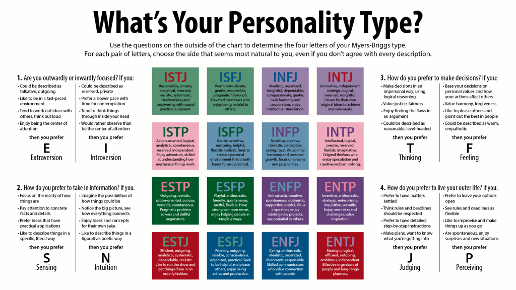 MBTI personality chart with all possible combinations of E/i, S/N, T/F, and J/P.